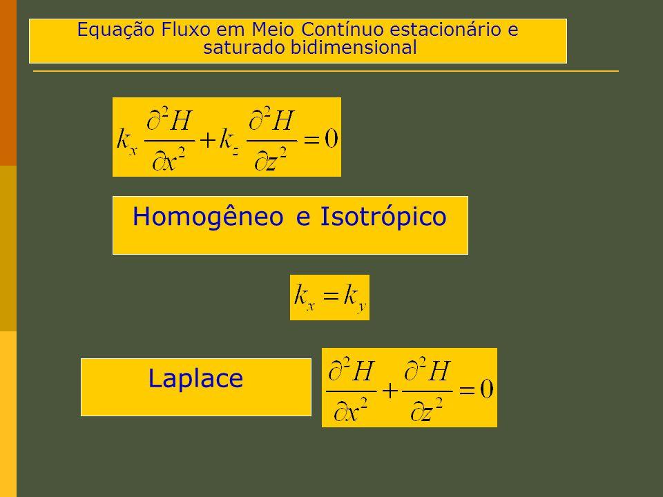 Equação Fluxo em Meio Contínuo estacionário e saturado bidimensional Homogêneo e Isotrópico Laplace