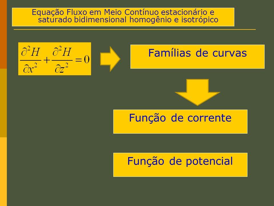Equação Fluxo em Meio Contínuo estacionário e saturado bidimensional homogênio e isotrópico Famílias de curvas Função de corrente Função de potencial