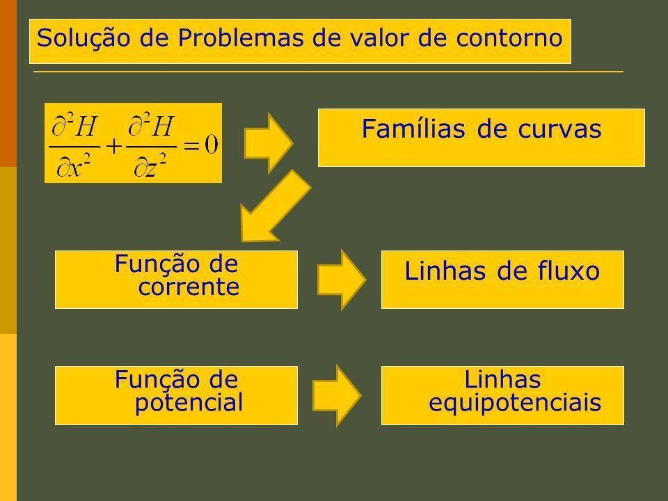Solução de Problemas de valor de contorno Famílias de curvas Função de corrente Função de potencial Linhas de fluxo Linhas equipotenciais