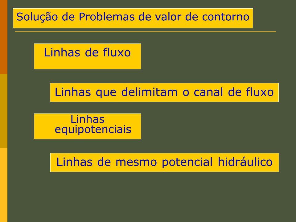 Solução de Problemas de valor de contorno Linhas que delimitam o canal de fluxo Linhas equipotenciais Linhas de fluxo Linhas de mesmo potencial hidráu
