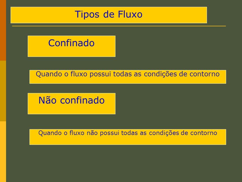 Tipos de Fluxo Quando o fluxo possui todas as condições de contorno Não confinado Confinado Quando o fluxo não possui todas as condições de contorno