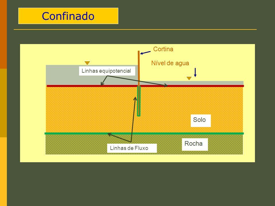 Confinado Linhas de Fluxo Linhas equipotencial