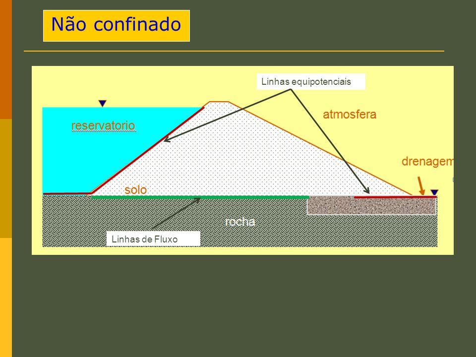 Não confinado Linhas de Fluxo Linhas equipotenciais
