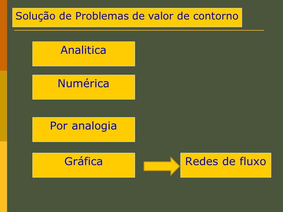 Solução de Problemas de valor de contorno Numérica Analitica Por analogia GráficaRedes de fluxo