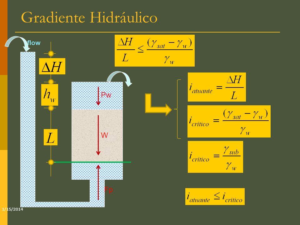 Gradiente Hidráulico 1/15/2014 flow W Pw Fp