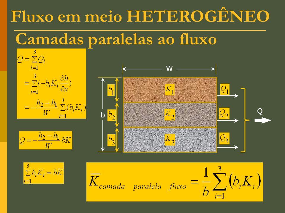 Camadas paralelas ao fluxo W b Q Fluxo em meio HETEROGÊNEO