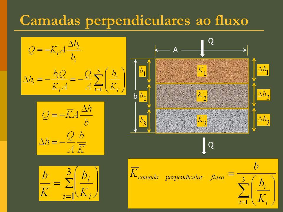 Camadas perpendiculares ao fluxo Q A b Q