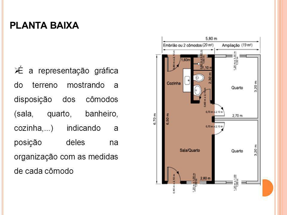 PLANTA BAIXA É a representação gráfica do terreno mostrando a disposição dos cômodos (sala, quarto, banheiro, cozinha,...) indicando a posição deles n