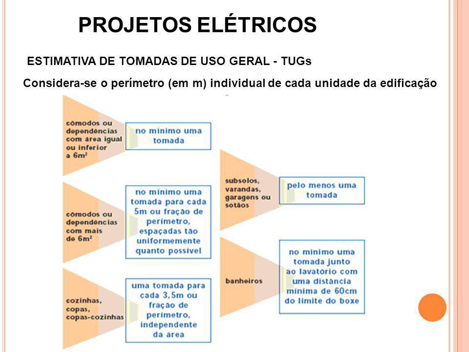 ESTIMATIVA DE TOMADAS DE USO GERAL - TUGs Considera-se o perímetro (em m) individual de cada unidade da edificação