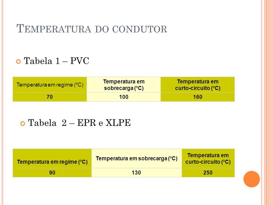 T EMPERATURA DO CONDUTOR Tabela 1 – PVC Temperatura em regime (ºC) Temperatura em sobrecarga (ºC) Temperatura em curto-circuito (ºC) 70100160 Temperat