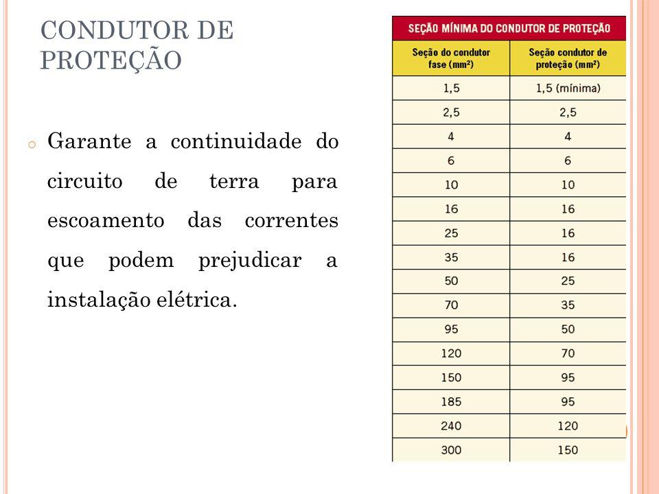 CONDUTOR DE PROTEÇÃO o Garante a continuidade do circuito de terra para escoamento das correntes que podem prejudicar a instalação elétrica.