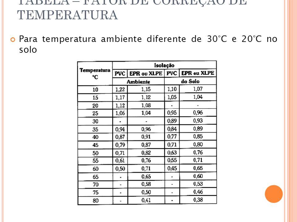 TABELA – FATOR DE CORREÇÃO DE TEMPERATURA Para temperatura ambiente diferente de 30 °C e 20°C no solo