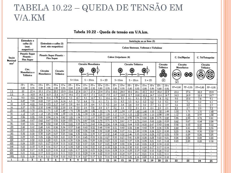 TABELA 10.22 – QUEDA DE TENSÃO EM V/A.KM