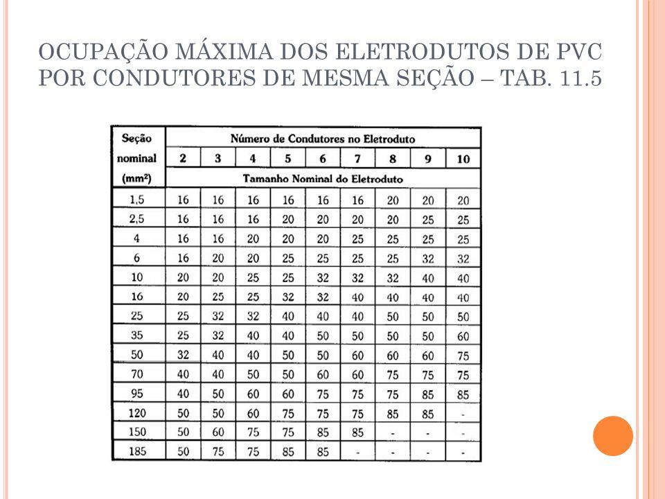 DISJUNTOR DIFERENCIAL RESIDUAL (DR) São fabricados na faixa de atuação de corrente de 30mA a 500mA; Os Disjuntores ou Interruptores Diferenciais, captam ou percebem que há corrente de fuga no circuito e se desligam quando ultrapassam a corrente nominal de fuga;