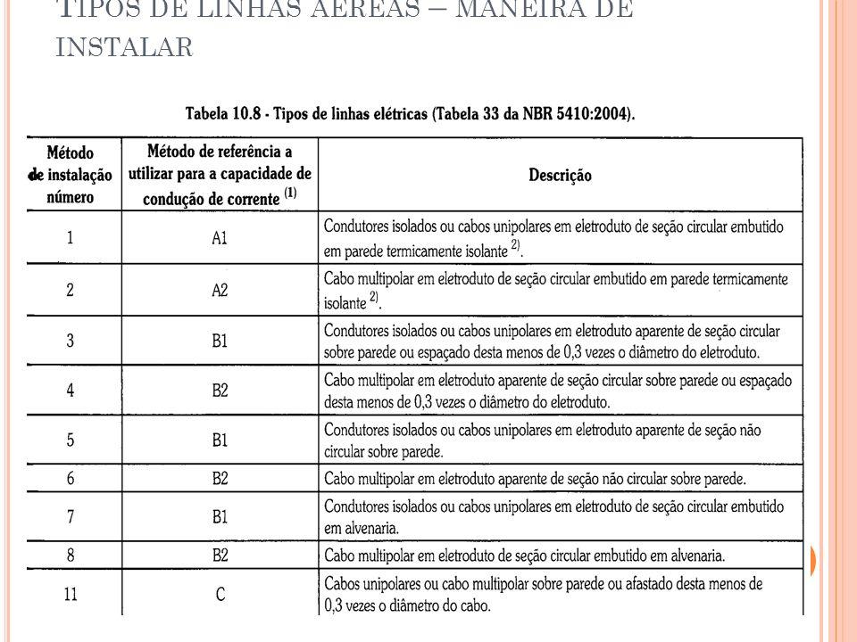 T IPOS DE LINHAS AÉREAS – MANEIRA DE INSTALAR