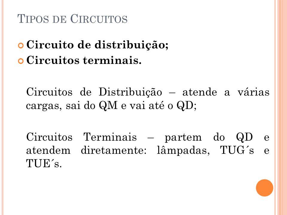 T IPOS DE C IRCUITOS Circuito de distribuição; Circuitos terminais. Circuitos de Distribuição – atende a várias cargas, sai do QM e vai até o QD; Circ