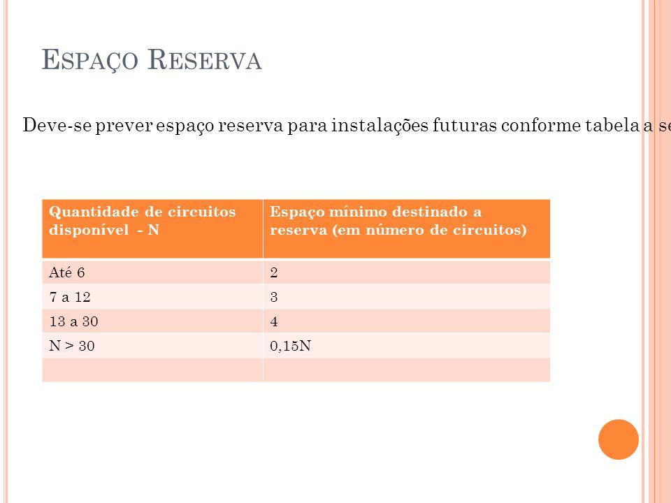 E SPAÇO R ESERVA Quantidade de circuitos disponível - N Espaço mínimo destinado a reserva (em número de circuitos) Até 62 7 a 123 13 a 304 N > 300,15N