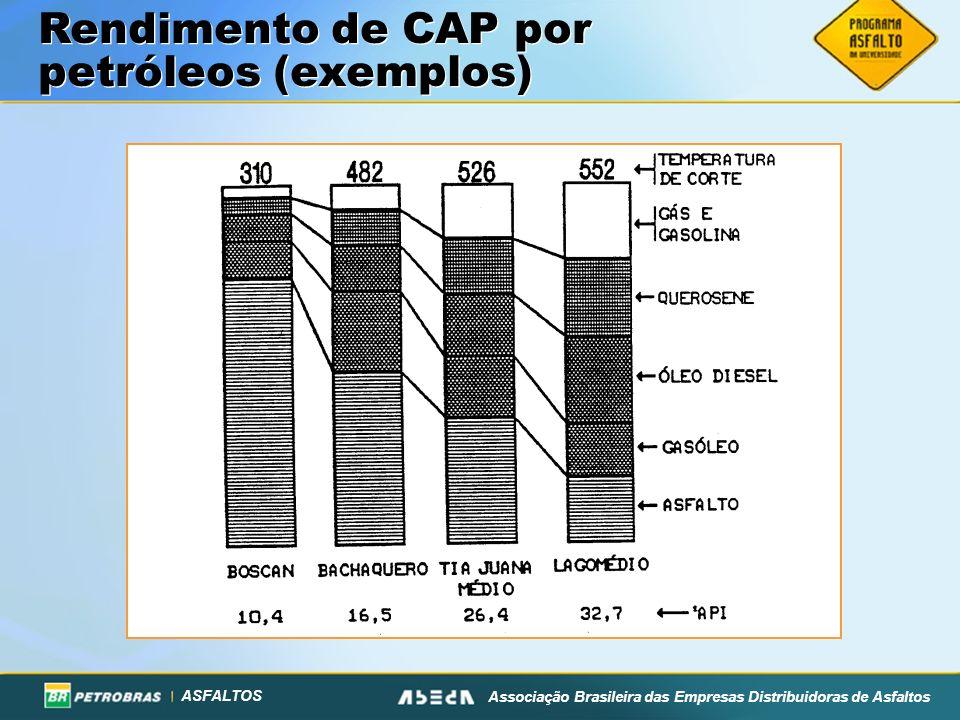ASFALTOS Associação Brasileira das Empresas Distribuidoras de Asfaltos Rendimento de CAP por petróleos (exemplos)