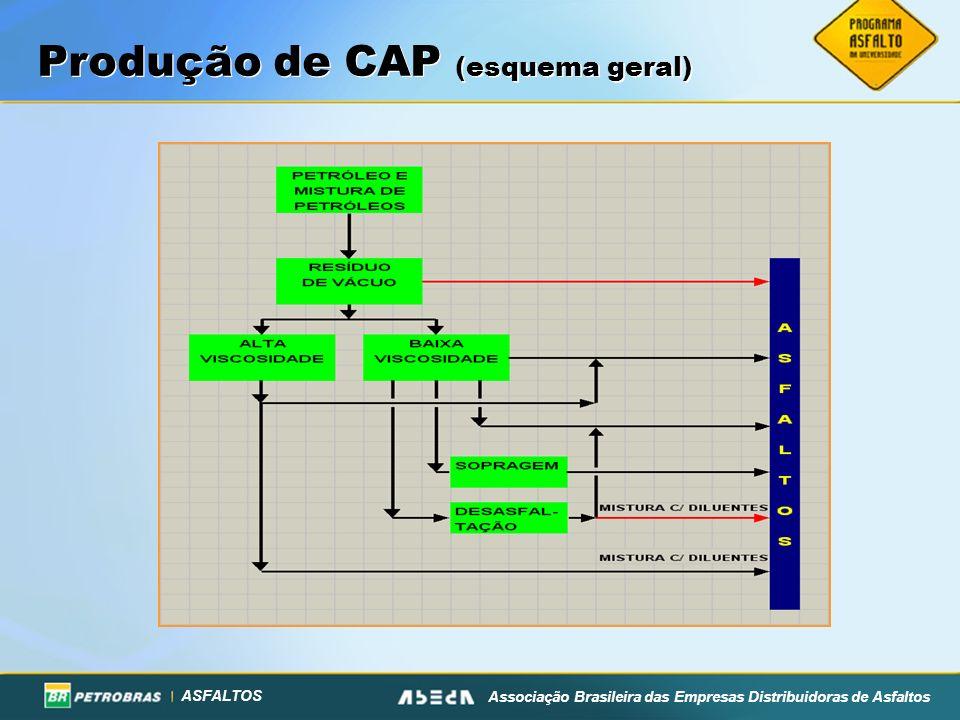 ASFALTOS Associação Brasileira das Empresas Distribuidoras de Asfaltos Produção de CAP (esquema geral)