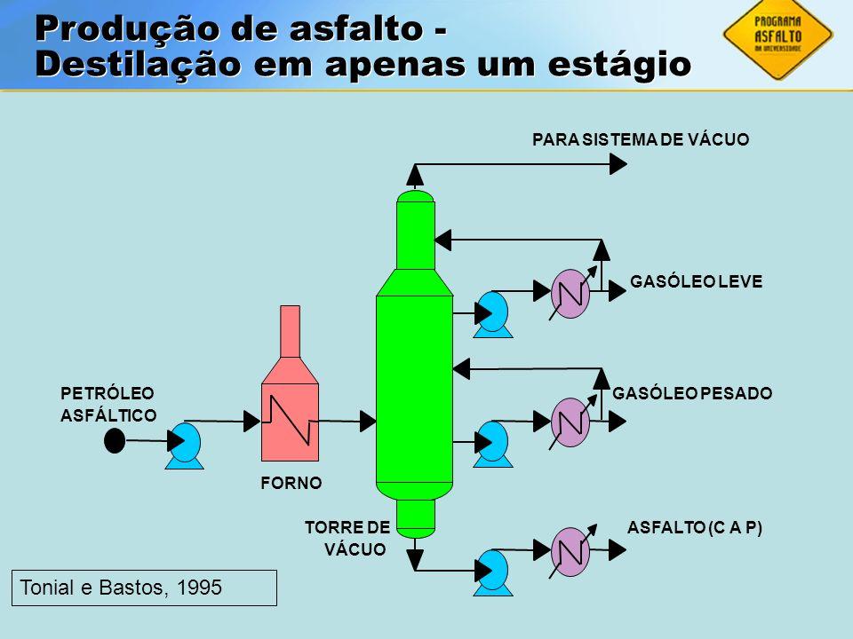 ASFALTOS Associação Brasileira das Empresas Distribuidoras de Asfaltos Produção de asfalto Destilação em apenas um estágio Produção de asfalto Destila