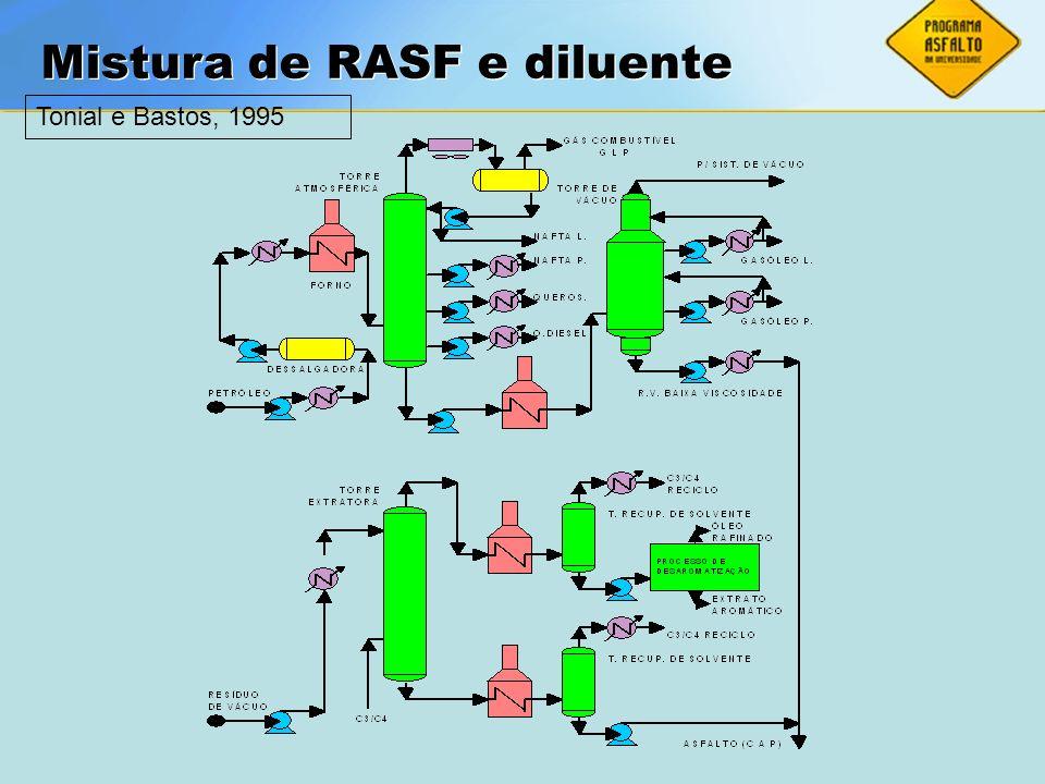 ASFALTOS Associação Brasileira das Empresas Distribuidoras de Asfaltos Mistura de RASF e diluente Tonial e Bastos, 1995