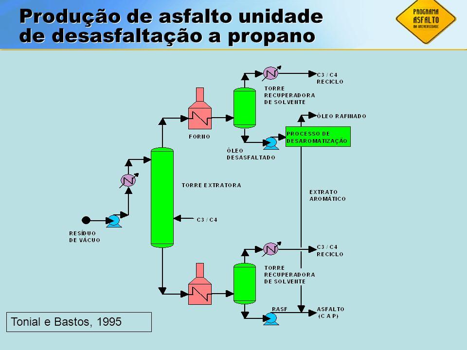 ASFALTOS Associação Brasileira das Empresas Distribuidoras de Asfaltos Produção de asfalto unidade de desasfaltação a propano Tonial e Bastos, 1995