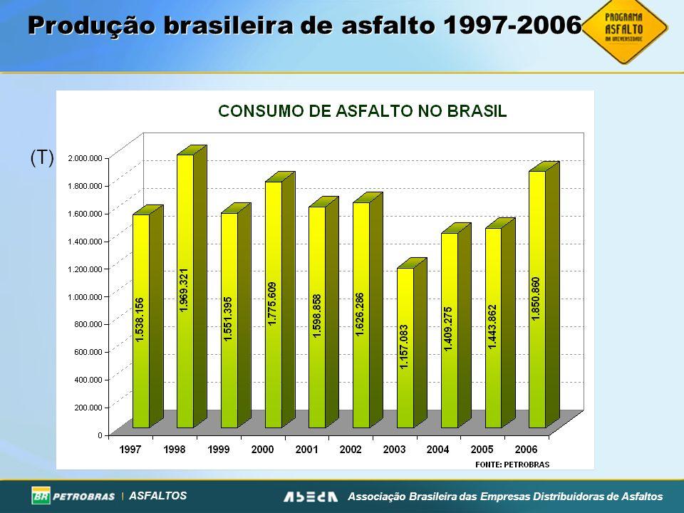 ASFALTOS Associação Brasileira das Empresas Distribuidoras de Asfaltos Produção brasileira de asfalto 1997-2006 (T)