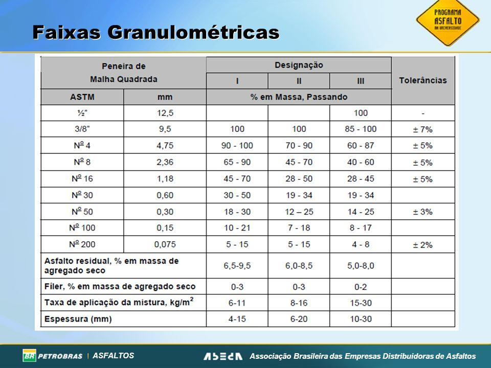 ASFALTOS Associação Brasileira das Empresas Distribuidoras de Asfaltos Faixas Granulométricas