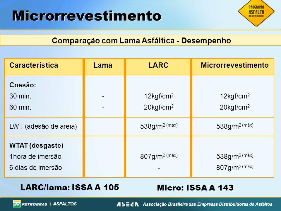 ASFALTOS Associação Brasileira das Empresas Distribuidoras de Asfaltos Microrrevestimento Comparação com Lama Asfáltica - Desempenho CaracterísticaLam