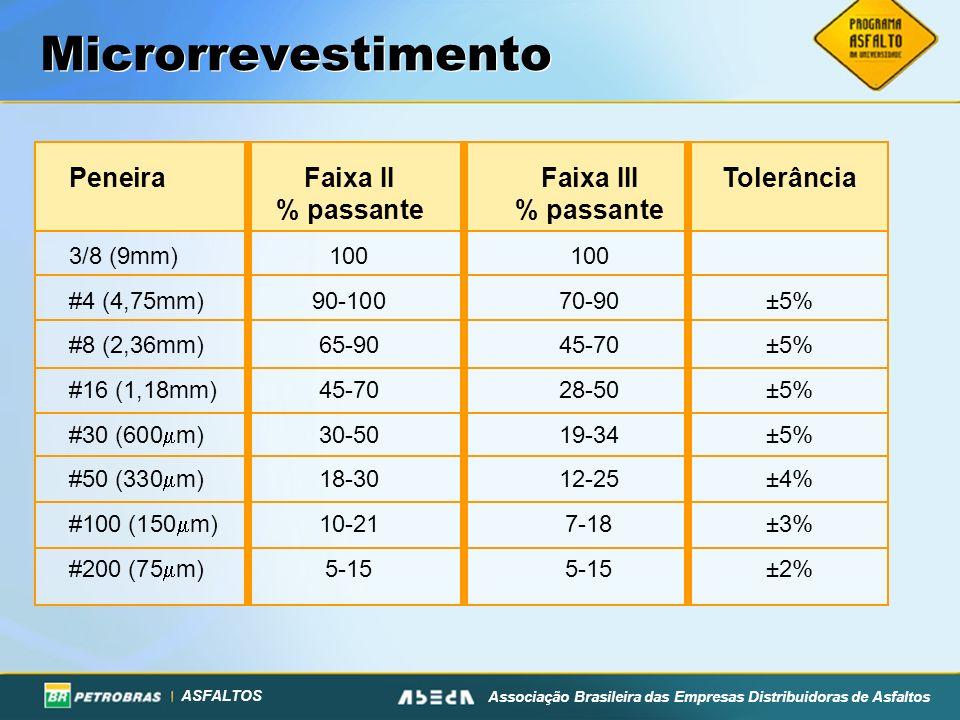 ASFALTOS Associação Brasileira das Empresas Distribuidoras de Asfaltos Microrrevestimento PeneiraFaixa IIFaixa IIITolerância% passante 3/8 (9mm)100100
