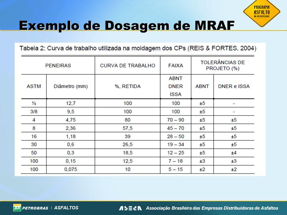 ASFALTOS Associação Brasileira das Empresas Distribuidoras de Asfaltos Exemplo de Dosagem de MRAF