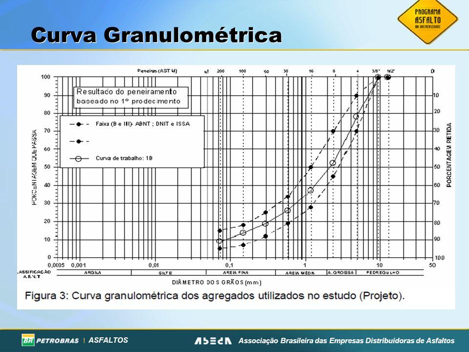 ASFALTOS Associação Brasileira das Empresas Distribuidoras de Asfaltos Curva Granulométrica