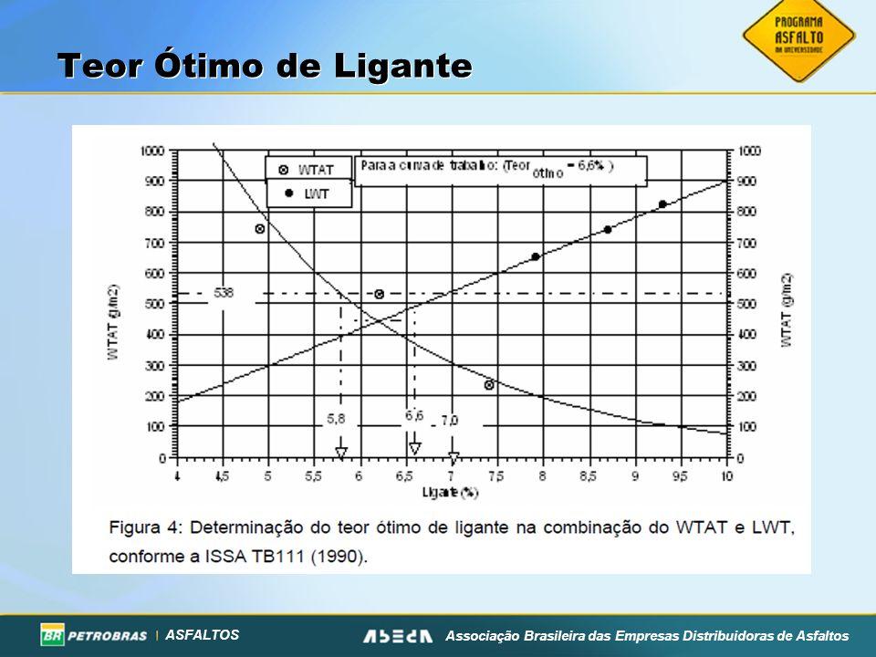 ASFALTOS Associação Brasileira das Empresas Distribuidoras de Asfaltos Teor Ótimo de Ligante