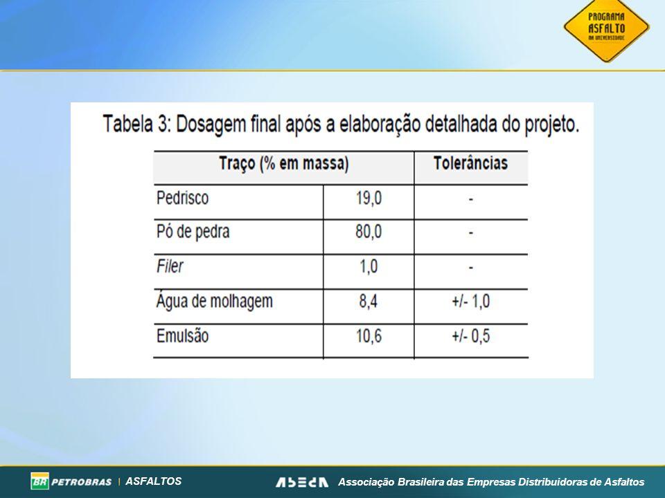 ASFALTOS Associação Brasileira das Empresas Distribuidoras de Asfaltos