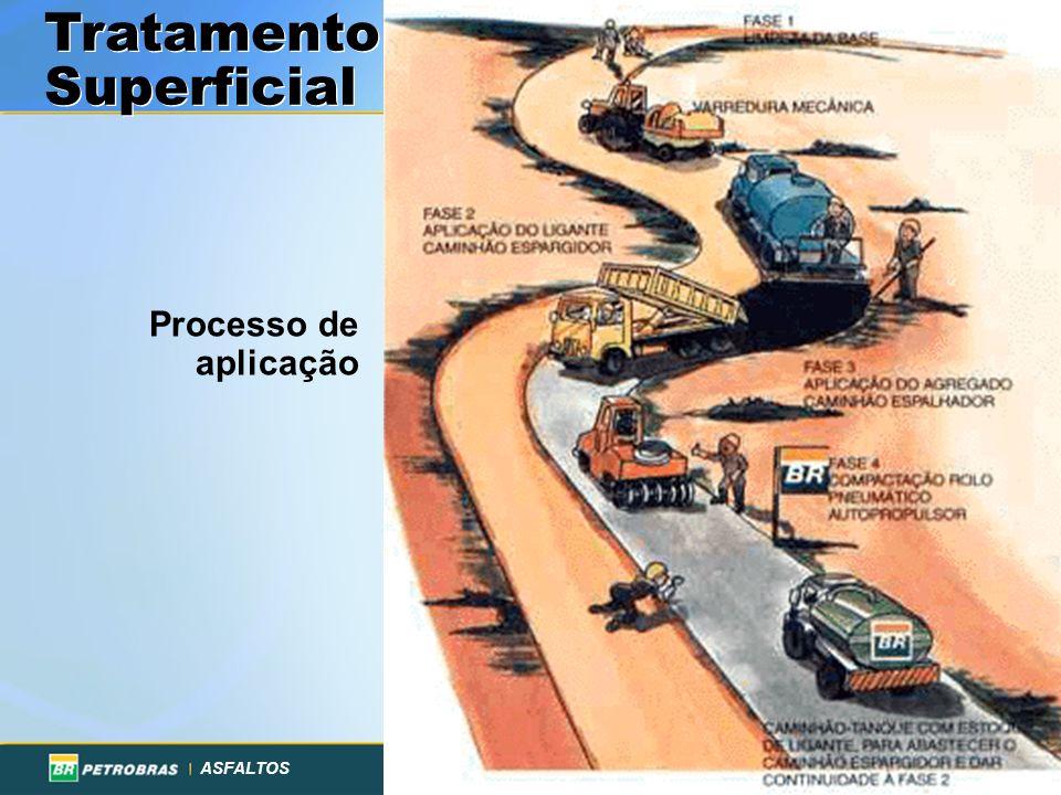 ASFALTOS Associação Brasileira das Empresas Distribuidoras de Asfaltos Processo de aplicação Tratamento Superficial