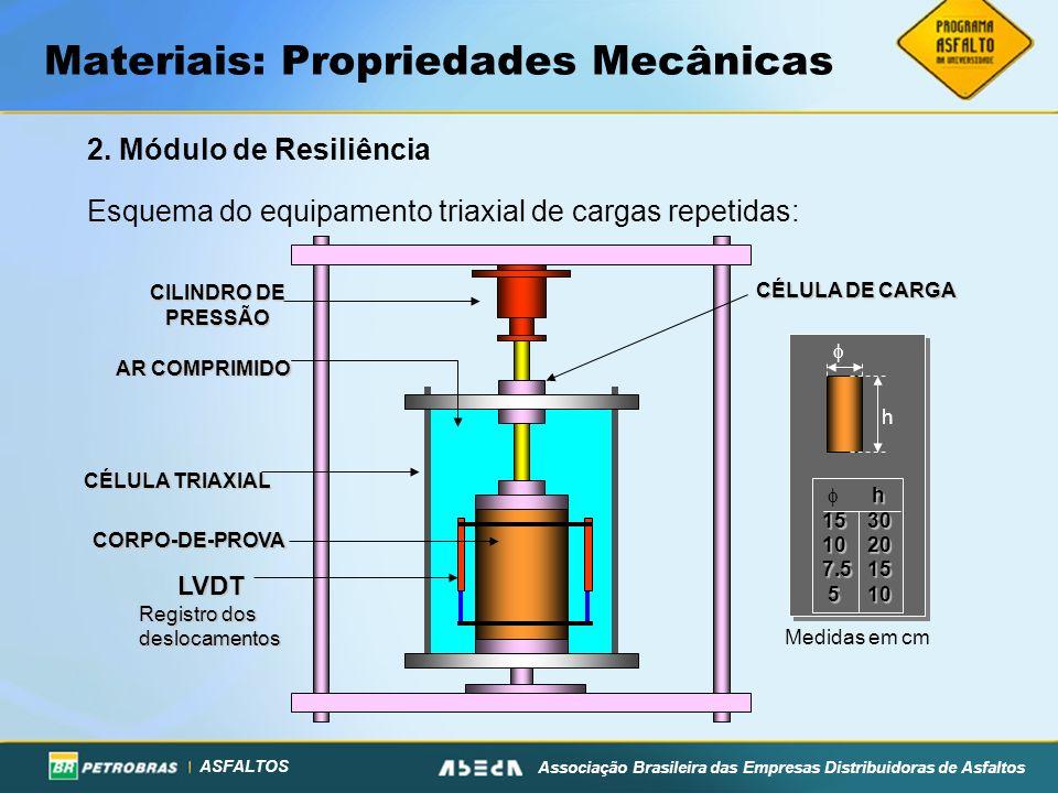 ASFALTOS Associação Brasileira das Empresas Distribuidoras de Asfaltos Materiais: Propriedades Mecânicas 2. Módulo de Resiliência Esquema do equipamen
