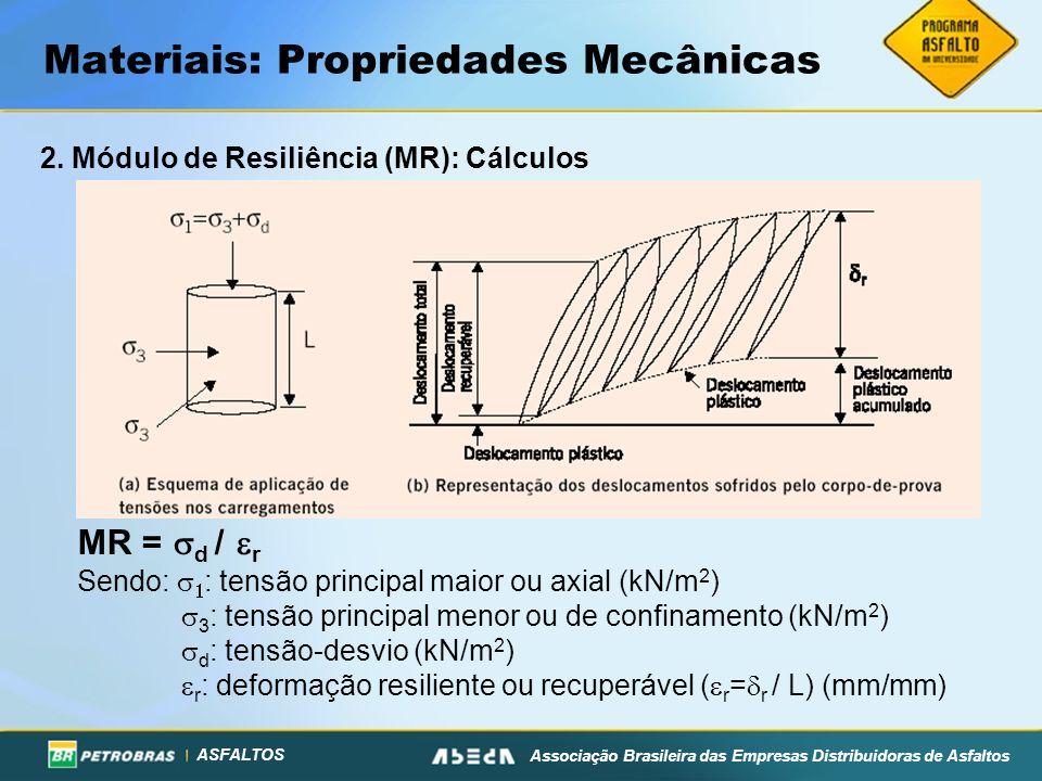 ASFALTOS Associação Brasileira das Empresas Distribuidoras de Asfaltos Materiais: Propriedades Mecânicas 2. Módulo de Resiliência (MR): Cálculos MR =