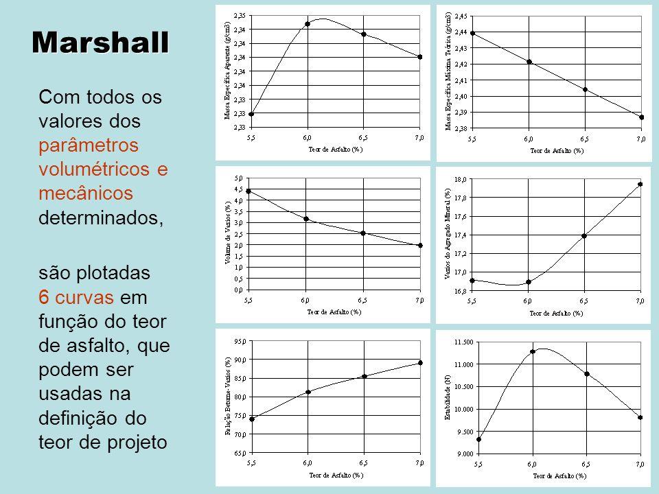 ASFALTOS Associação Brasileira das Empresas Distribuidoras de Asfaltos Com todos os valores dos parâmetros volumétricos e mecânicos determinados, são