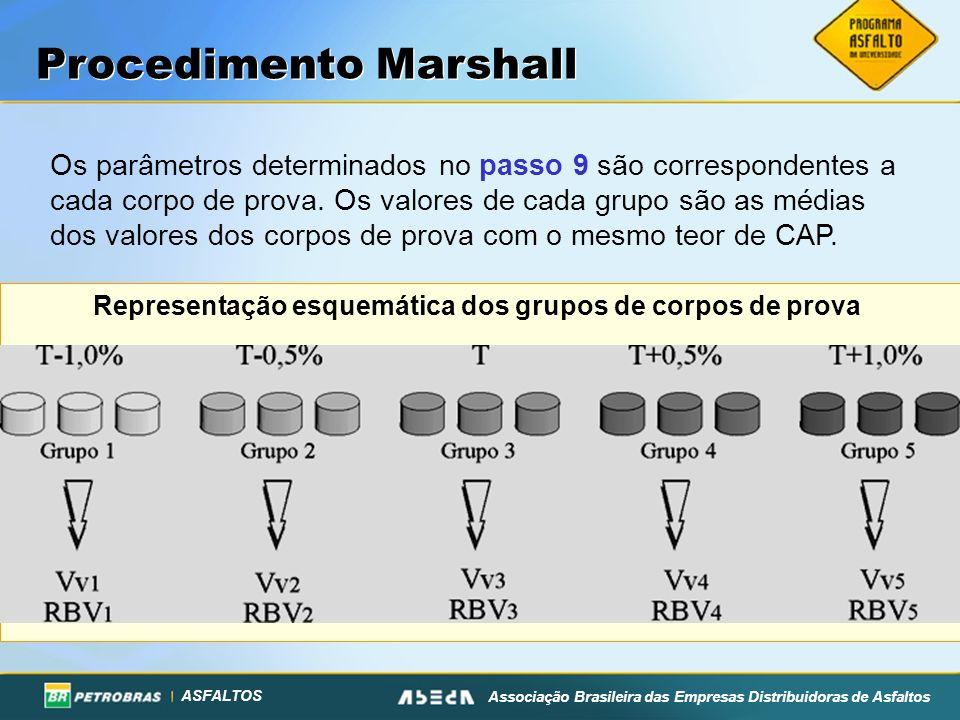 ASFALTOS Associação Brasileira das Empresas Distribuidoras de Asfaltos Os parâmetros determinados no passo 9 são correspondentes a cada corpo de prova