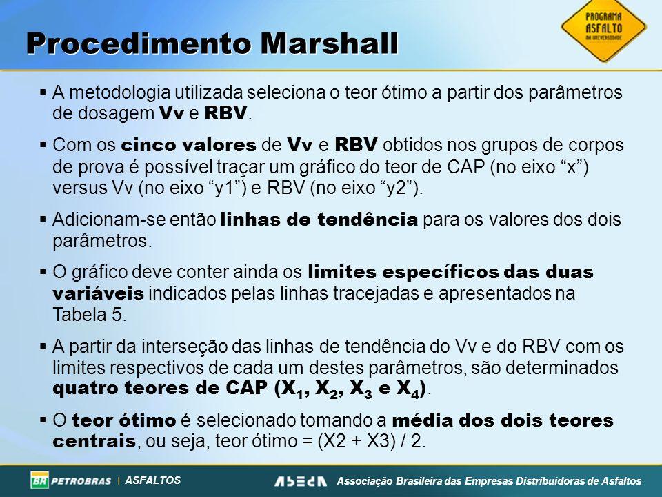ASFALTOS Associação Brasileira das Empresas Distribuidoras de Asfaltos A metodologia utilizada seleciona o teor ótimo a partir dos parâmetros de dosag