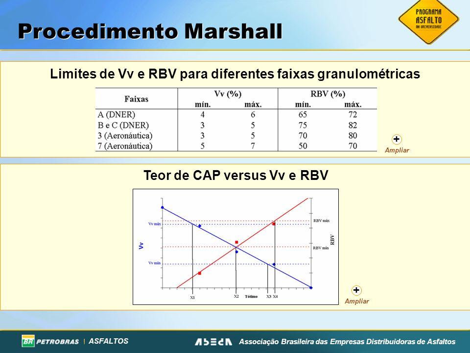 ASFALTOS Associação Brasileira das Empresas Distribuidoras de Asfaltos Limites de Vv e RBV para diferentes faixas granulométricas Teor de CAP versus V