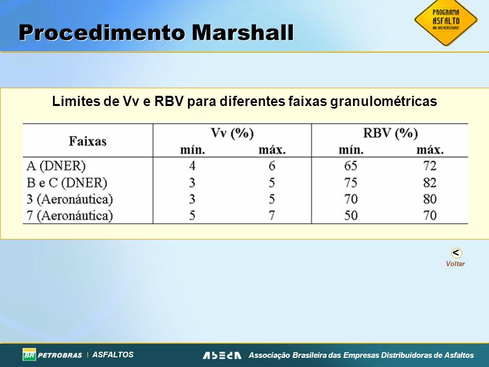 ASFALTOS Associação Brasileira das Empresas Distribuidoras de Asfaltos Limites de Vv e RBV para diferentes faixas granulométricas Procedimento Marshal