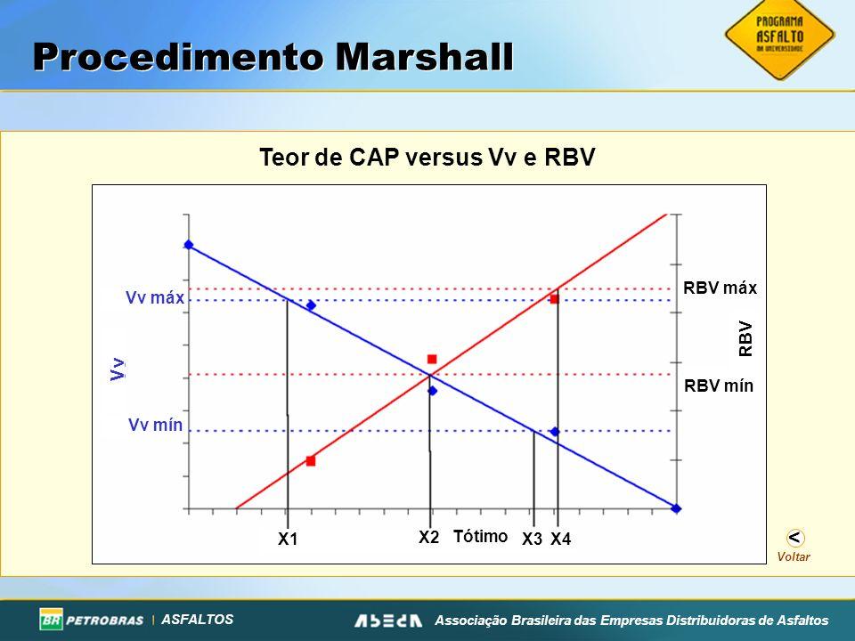 ASFALTOS Associação Brasileira das Empresas Distribuidoras de Asfaltos Teor de CAP versus Vv e RBV Procedimento Marshall Voltar < RBV mín Vv máx Vv mí