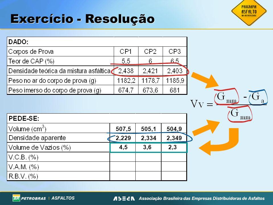 ASFALTOS Associação Brasileira das Empresas Distribuidoras de Asfaltos Exercício - Resolução 507,5 505,1 504,9 2,229 2,334 2,349 4,5 3,6 2,3