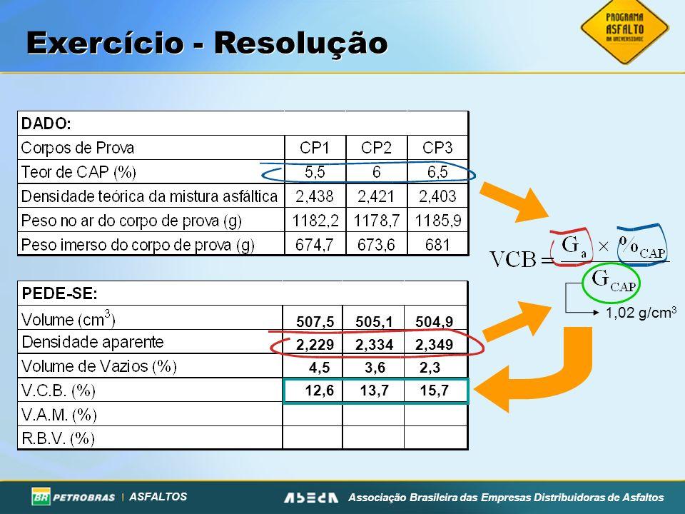 ASFALTOS Associação Brasileira das Empresas Distribuidoras de Asfaltos Exercício - Resolução 507,5 505,1 504,9 2,229 2,334 2,349 4,5 3,6 2,3 1,02 g/cm