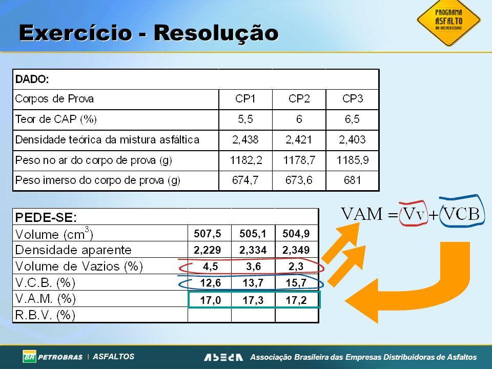ASFALTOS Associação Brasileira das Empresas Distribuidoras de Asfaltos Exercício - Resolução 507,5 505,1 504,9 2,229 2,334 2,349 4,5 3,6 2,3 12,6 13,7