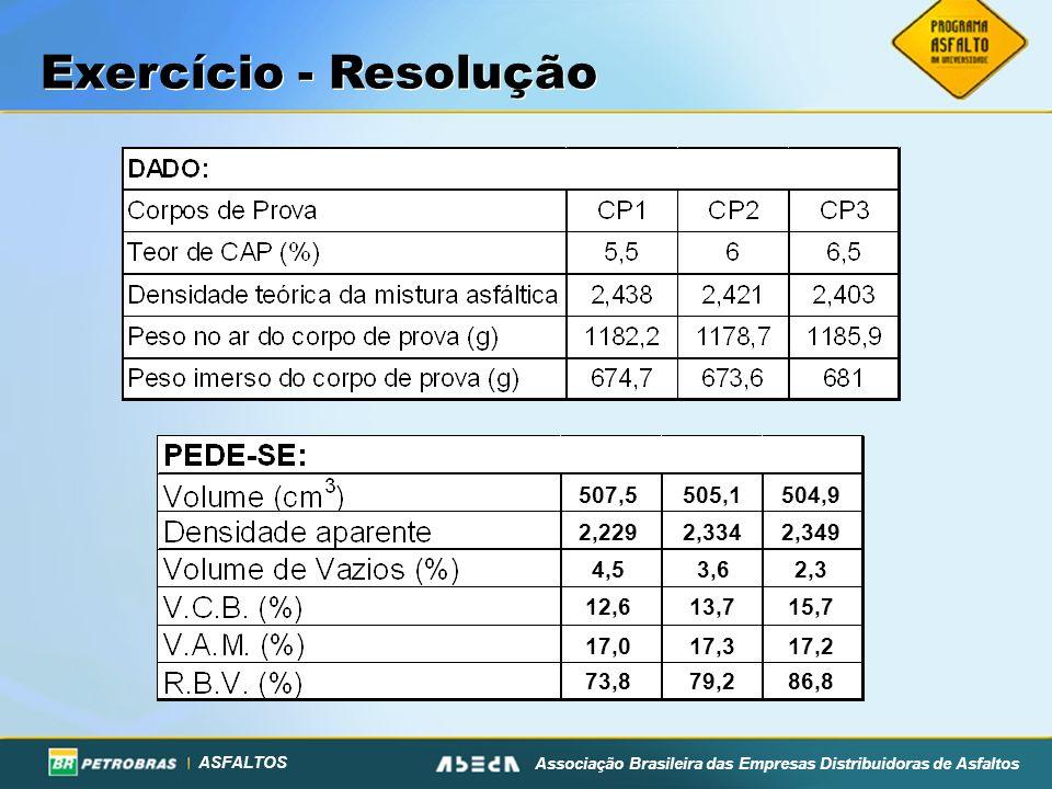 ASFALTOS Associação Brasileira das Empresas Distribuidoras de Asfaltos 507,5 505,1 504,9 2,229 2,334 2,349 4,5 3,6 2,3 12,6 13,7 15,7 17,0 17,3 17,2 7