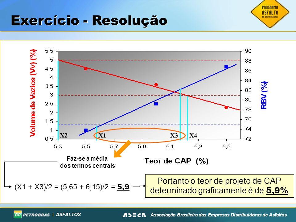ASFALTOS Associação Brasileira das Empresas Distribuidoras de Asfaltos X3X1X2X4 Faz-se a média dos termos centrais Exercício - Resolução Portanto o te
