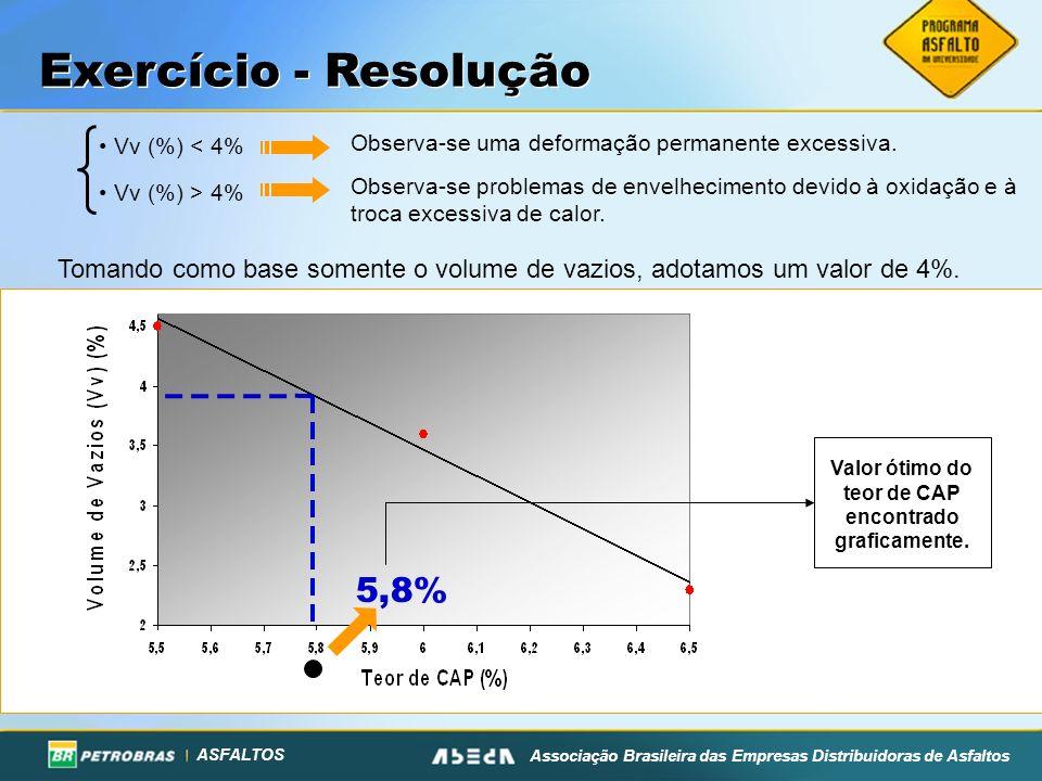 ASFALTOS Associação Brasileira das Empresas Distribuidoras de Asfaltos Tomando como base somente o volume de vazios, adotamos um valor de 4%. Vv (%) <