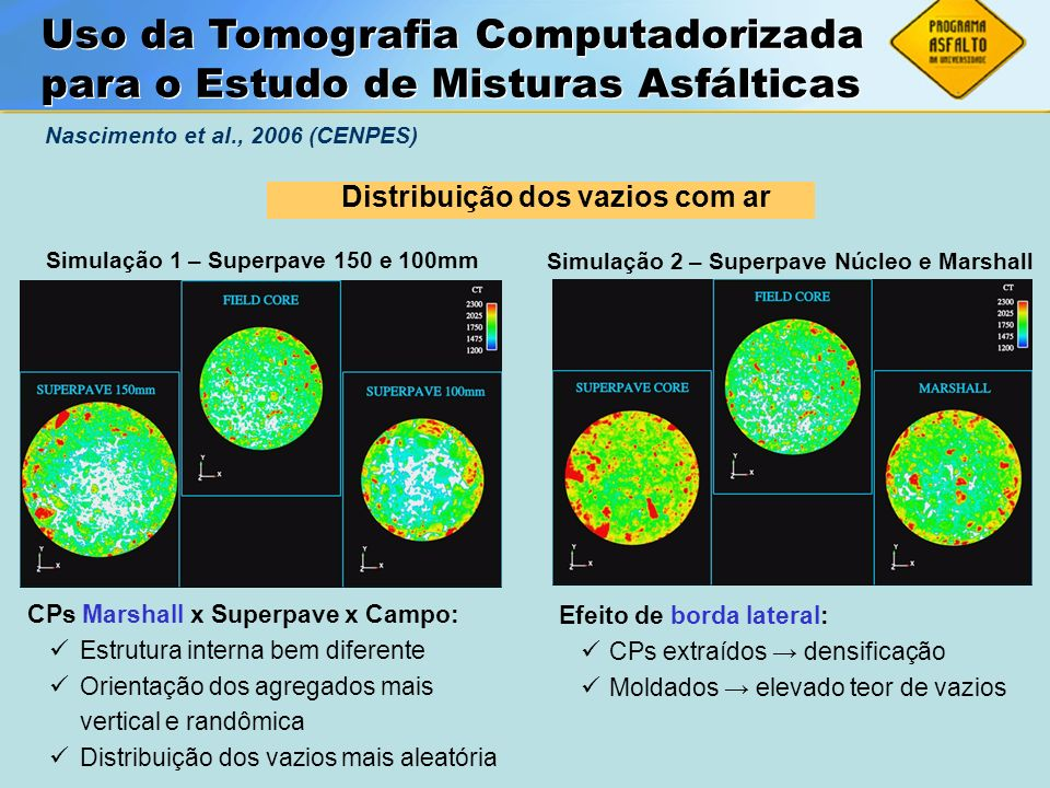 ASFALTOS Associação Brasileira das Empresas Distribuidoras de Asfaltos Simulação 1 – Superpave 150 e 100mm Simulação 2 – Superpave Núcleo e Marshall U